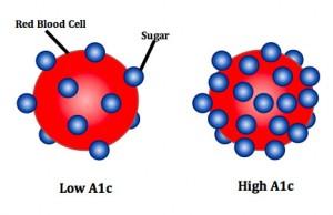 Nou studiu legat de HbA1c