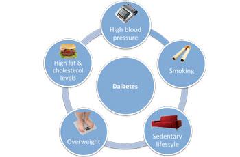 Cauzele diabetului