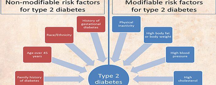 Factorii de risc pentru diabetul zaharat tip 2